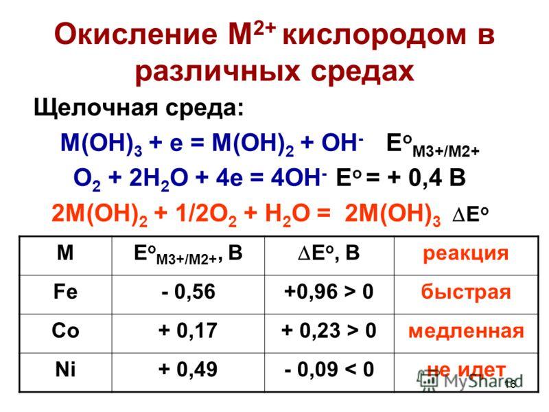16 Окисление М 2+ кислородом в различных средах Щелочная среда: M(OH) 3 + e = M(OH) 2 + OH - E o M3+/M2+ O 2 + 2H 2 O + 4e = 4OH - E o = + 0,4 B 2M(OH) 2 + 1/2O 2 + H 2 O = 2M(OH) 3 E o ME o M3+/M2+, B E o, B реакция Fe- 0,56+0,96 > 0быстрая Co+ 0,17