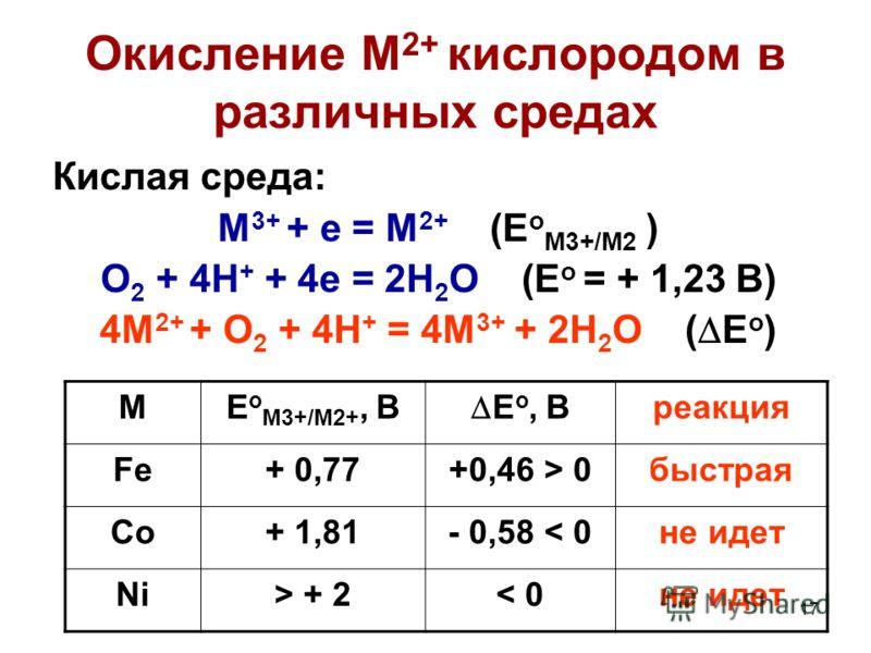 17 Окисление М 2+ кислородом в различных средах Кислая среда: M 3+ + e = M 2+ (E o M3+/M2 ) O 2 + 4H + + 4e = 2H 2 O (E o = + 1,23 B) 4M 2+ + O 2 + 4H + = 4M 3+ + 2H 2 O ( E o ) ME o M3+/M2+, B E o, B реакция Fe+ 0,77+0,46 > 0быстрая Co+ 1,81- 0,58 <