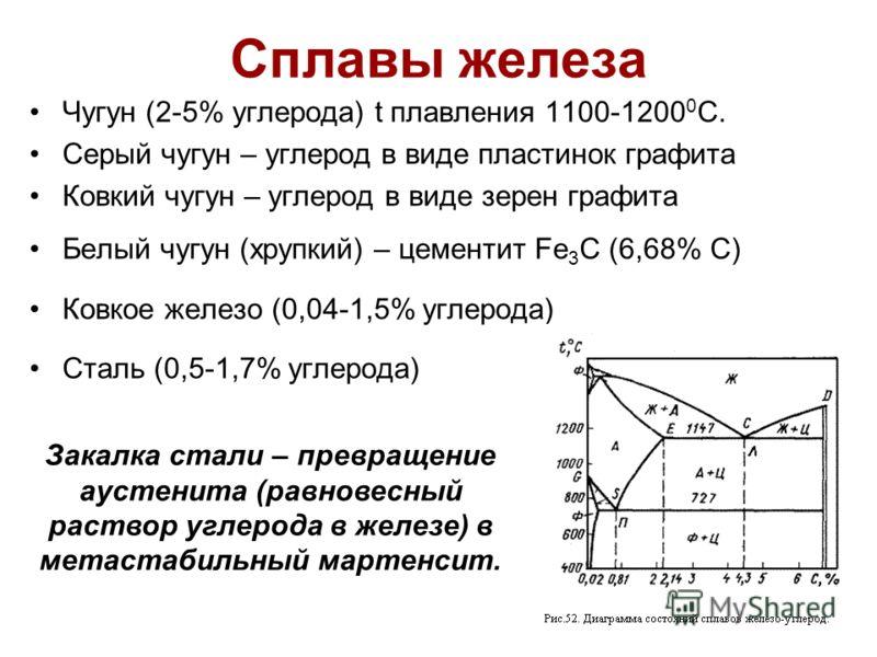 Сплавы железа Чугун (2-5% углерода) t плавления 1100-1200 0 С. Серый чугун – углерод в виде пластинок графита Ковкий чугун – углерод в виде зерен графита Белый чугун (хрупкий) – цементит Fe 3 C (6,68% С) Ковкое железо (0,04-1,5% углерода) Сталь (0,5-