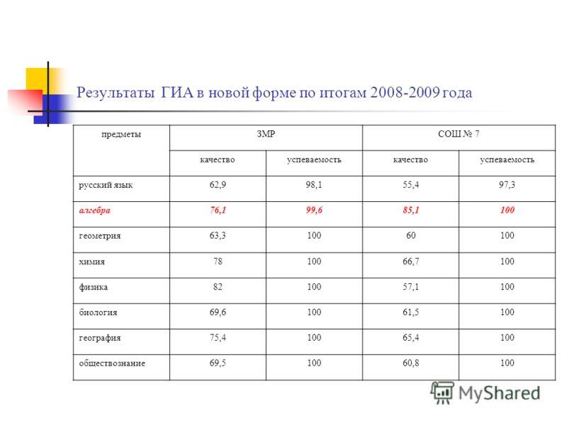 Результаты ГИА в новой форме по итогам 2008-2009 года предметыЗМРСОШ 7 качествоуспеваемостькачествоуспеваемость русский язык62,998,155,497,3 алгебра76,199,685,1100 геометрия63,310060100 химия7810066,7100 физика8210057,1100 биология69,610061,5100 геог