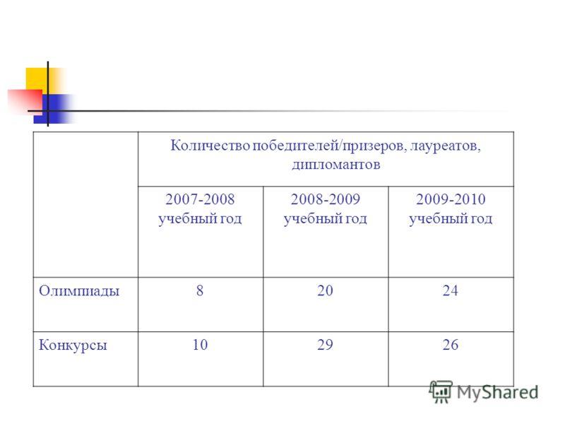 Количество победителей/призеров, лауреатов, дипломантов 2007-2008 учебный год 2008-2009 учебный год 2009-2010 учебный год Олимпиады82024 Конкурсы102926