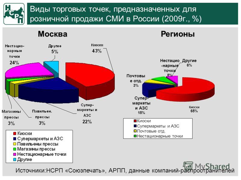 Виды торговых точек, предназначенных для розничной продажи СМИ в России (2009г., %) Источники:НСРП «Союзпечать», АРПП, данные компаний-распространителей МоскваРегионы