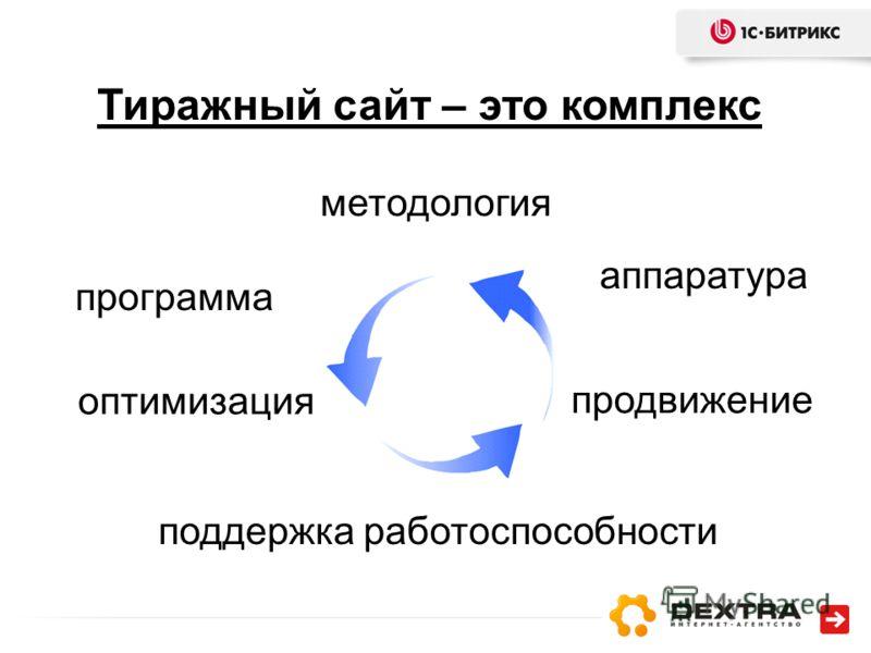 Тиражный сайт – это комплекс программа методология аппаратура оптимизация продвижение поддержка работоспособности