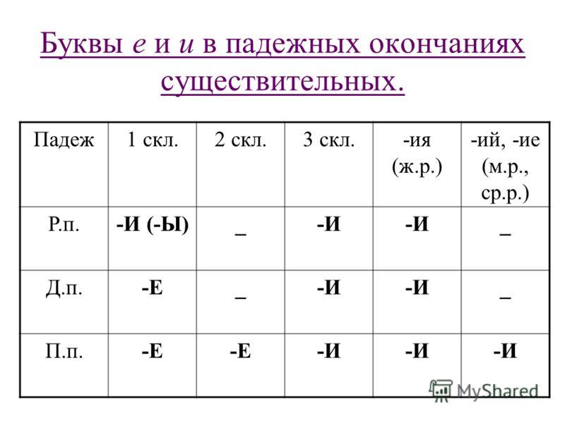 Буквы е и и в падежных окончаниях существительных. Падеж1 скл.2 скл.3 скл.-ия (ж.р.) -ий, -ие (м.р., ср.р.) Р.п.-И (-Ы)_-И _ Д.п.-Е_-И _ П.п.-Е -И