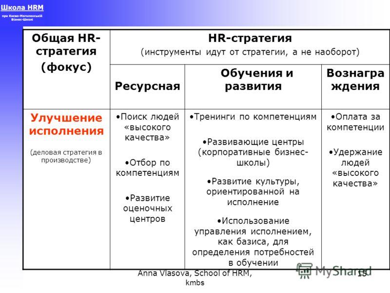 Anna Vlasova, School of HRM, kmbs 15 Общая HR- стратегия (фокус) HR-стратегия (инструменты идут от стратегии, а не наоборот) Ресурсная Обучения и развития Вознагра ждения Улучшение исполнения (деловая стратегия в производстве) Поиск людей «высокого к