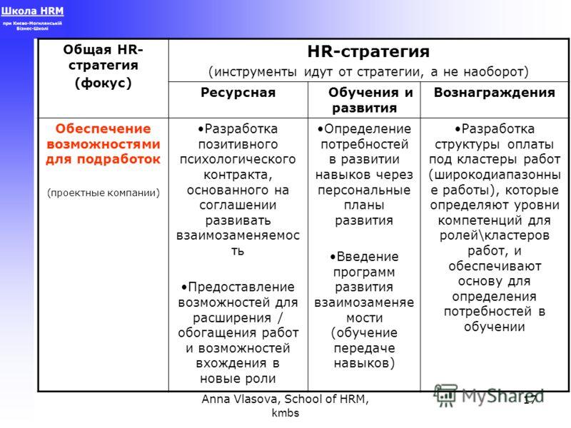 Anna Vlasova, School of HRM, kmbs 17 Общая HR- стратегия (фокус) HR-стратегия (инструменты идут от стратегии, а не наоборот) Ресурсная Обучения и развития Вознаграждения Обеспечение возможностями для подработок (проектные компании) Разработка позитив