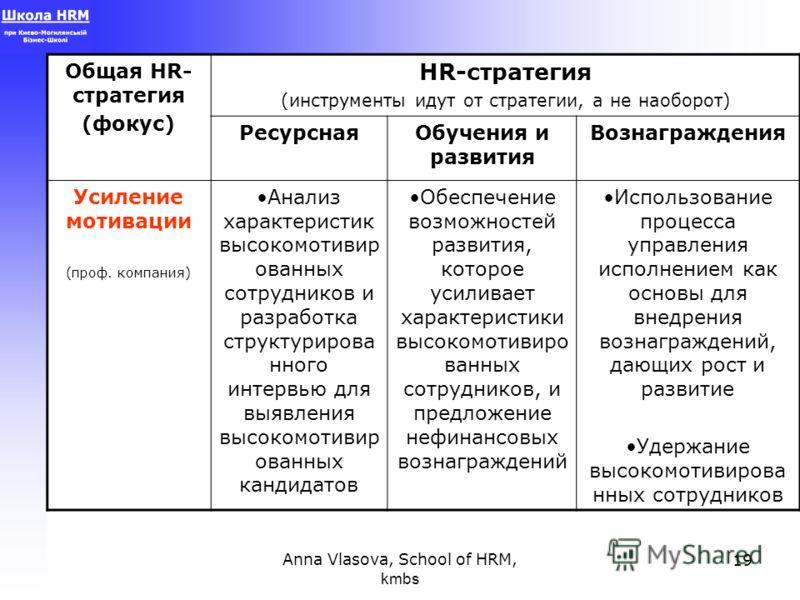 Anna Vlasova, School of HRM, kmbs 19 Общая HR- стратегия (фокус) HR-стратегия (инструменты идут от стратегии, а не наоборот) РесурснаяОбучения и развития Вознаграждения Усиление мотивации (проф. компания) Анализ характеристик высокомотивир ованных со