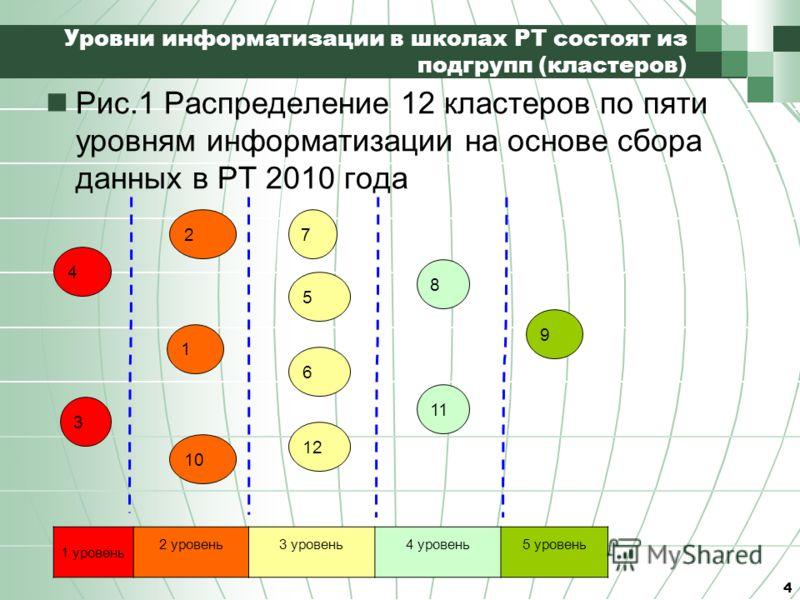 Уровни информатизации в школах РТ состоят из подгрупп (кластеров) Рис.1 Распределение 12 кластеров по пяти уровням информатизации на основе сбора данных в РТ 2010 года 4 4 3 2 1 10 7 5 6 12 8 11 9 1 уровень 2 уровень3 уровень4 уровень5 уровень