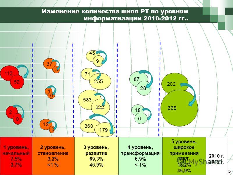 2 1 12 360 Изменение количества школ РТ по уровням информатизации 2010-2012 гг.. 5 112 0 37 0 0 45 179 87 18 202 1 уровень, начальный 7,5% 3,7% 2 уровень, становление 3,2%