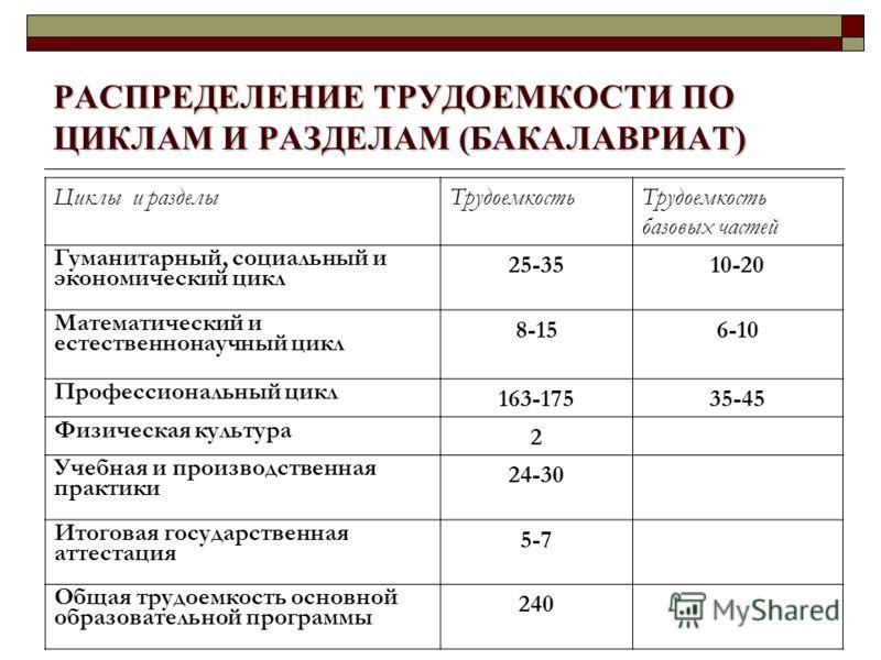 РАСПРЕДЕЛЕНИЕ ТРУДОЕМКОСТИ ПО ЦИКЛАМ И РАЗДЕЛАМ (БАКАЛАВРИАТ) Циклы и разделыТрудоемкостьТрудоемкость базовых частей Гуманитарный, социальный и экономический цикл 25-3510-20 Математический и естественнонаучный цикл 8-156-10 Профессиональный цикл 163-
