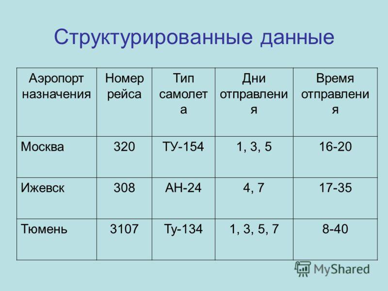 Аэропорт назначения Номер рейса Тип самолет а Дни отправлени я Время отправлени я Москва320ТУ-1541, 3, 516-20 Ижевск308АН-244, 717-35 Тюмень3107Ту-1341, 3, 5, 78-40 Структурированные данные
