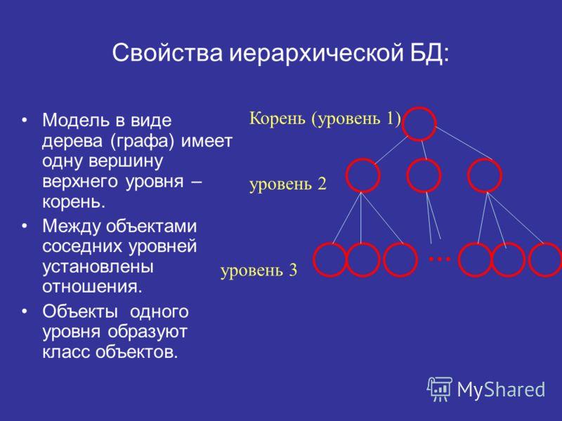 Свойства иерархической БД: Модель в виде дерева (графа) имеет одну вершину верхнего уровня – корень. Между объектами соседних уровней установлены отношения. Объекты одного уровня образуют класс объектов. … Корень (уровень 1) уровень 2 уровень 3