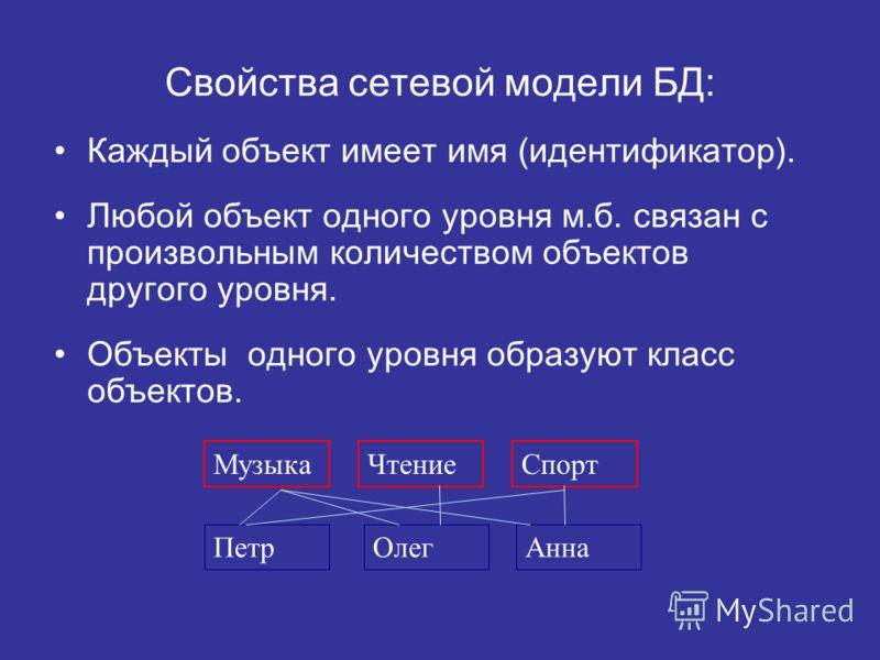 Свойства сетевой модели БД: Каждый объект имеет имя (идентификатор). Любой объект одного уровня м.б. связан с произвольным количеством объектов другого уровня. Объекты одного уровня образуют класс объектов. МузыкаЧтение Петр Спорт ОлегАнна