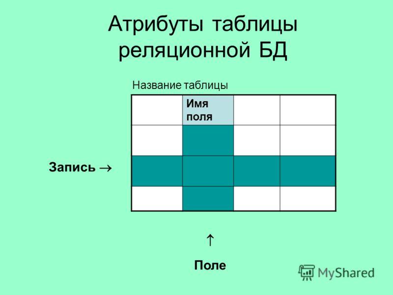 Атрибуты таблицы реляционной БД Имя поля Запись Поле Название таблицы