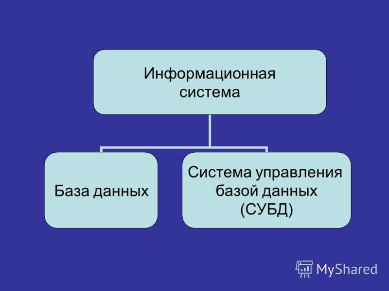 Информационная система База данных Система управления базой данных (СУБД)