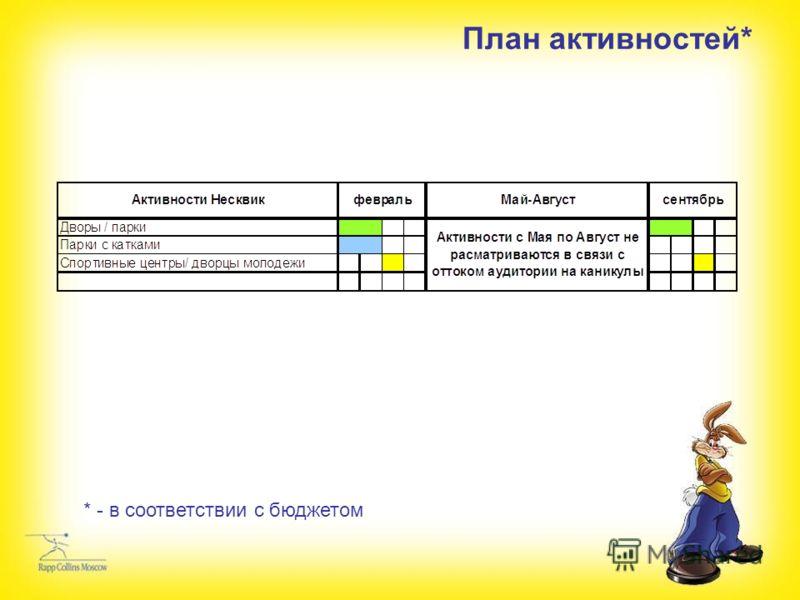 План активностей* * - в соответствии с бюджетом