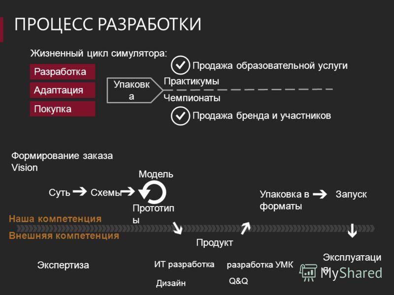 ПРОЦЕСС РАЗРАБОТКИ Формирование заказа Vision Схемы Модель Прототип ы Продукт Упаковка в форматы Суть Запуск Наша компетенция Внешняя компетенция Эксплуатаци я ИТ разработка Дизайн разработка УМК Q&Q Экспертиза Жизненный цикл симулятора: Разработка П