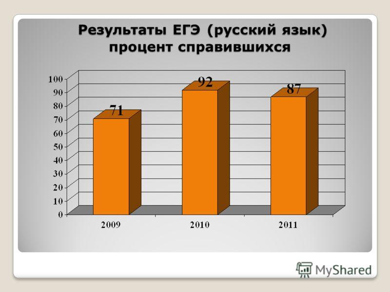 Результаты ЕГЭ (русский язык) процент справившихся Результаты ЕГЭ (русский язык) процент справившихся