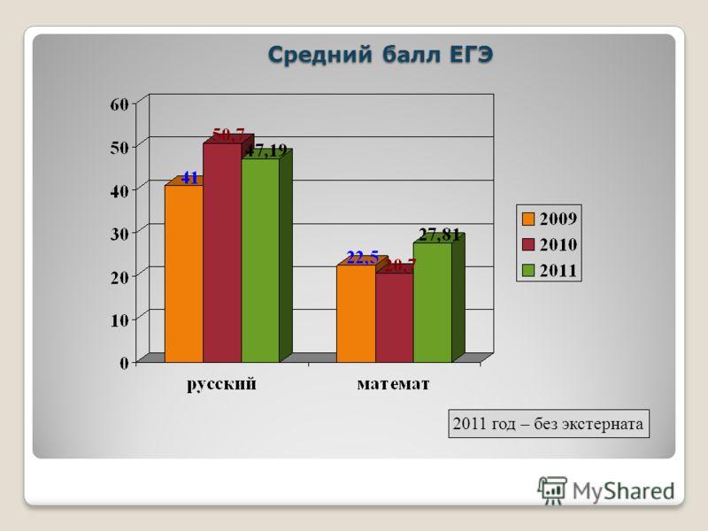 Средний балл ЕГЭ Средний балл ЕГЭ 2011 год – без экстерната
