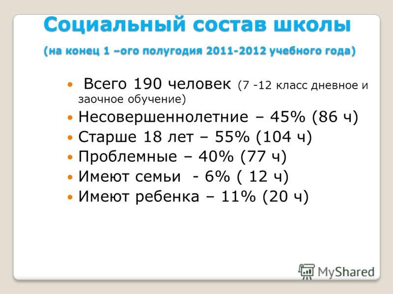 Социальный состав школы (на конец 1 –ого полугодия 2011-2012 учебного года) Всего 190 человек (7 -12 класс дневное и заочное обучение) Несовершеннолетние – 45% (86 ч) Старше 18 лет – 55% (104 ч) Проблемные – 40% (77 ч) Имеют семьи - 6% ( 12 ч) Имеют