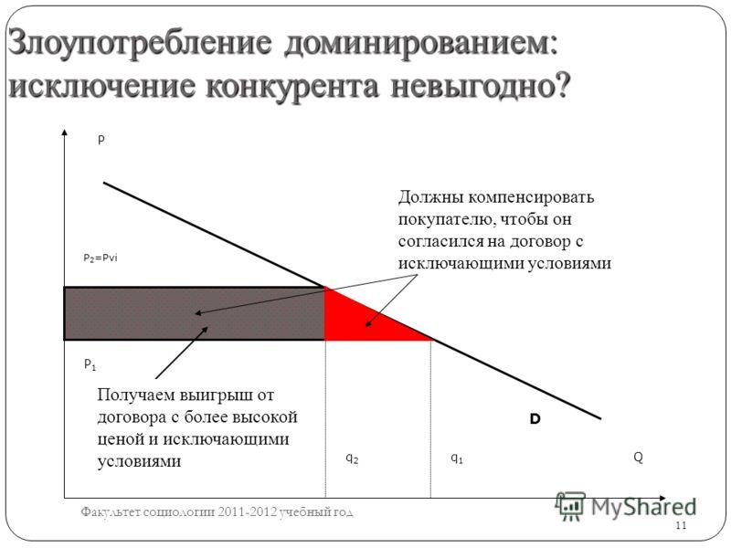 11 Злоупотребление доминированием: исключение конкурента невыгодно? 11 P Q D q1q1 q2q2 P 2 =Pvi P1P1 Получаем выигрыш от договора с более высокой ценой и исключающими условиями Должны компенсировать покупателю, чтобы он согласился на договор с исключ