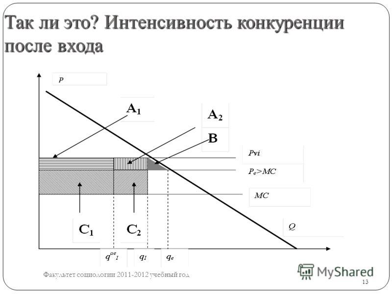 13 Так ли это? Интенсивность конкуренции после входа 13 Факультет социологии 2011-2012 учебный год