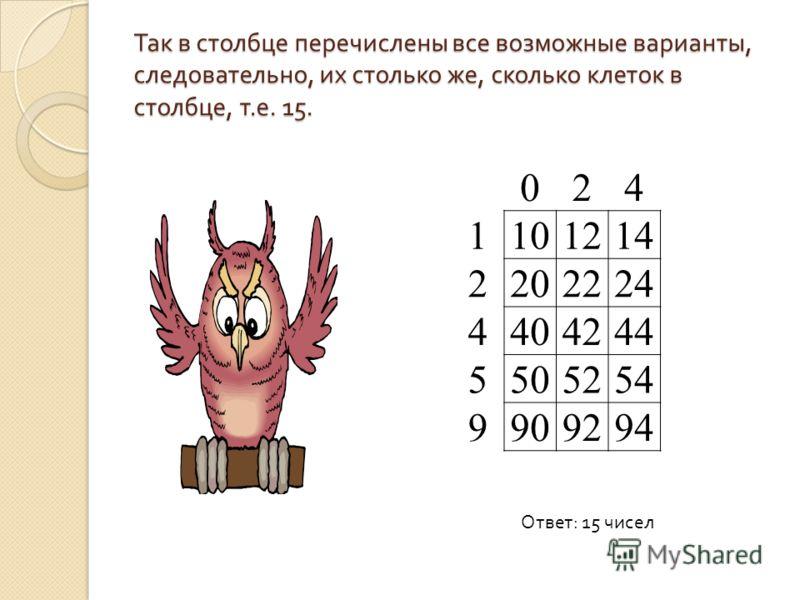 Так в столбце перечислены все возможные варианты, следовательно, их столько же, сколько клеток в столбце, т. е. 15. 024 1101214 2202224 4404244 5505254 9909294 Ответ : 15 чисел