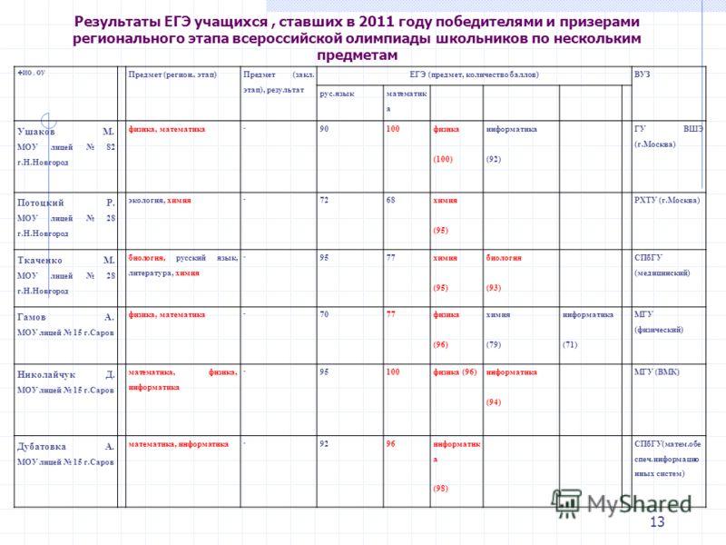 13 Результаты ЕГЭ учащихся, ставших в 2011 году победителями и призерами регионального этапа всероссийской олимпиады школьников по нескольким предметам ФИО, ОУ Предмет (регион.. этап) Предмет (закл. этап), результат ЕГЭ (предмет, количество баллов)ВУ