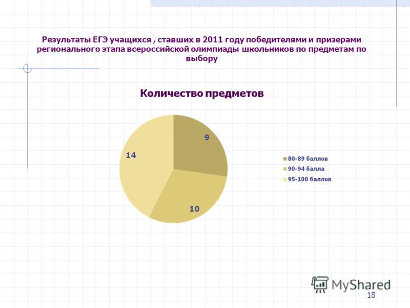 18 Результаты ЕГЭ учащихся, ставших в 2011 году победителями и призерами регионального этапа всероссийской олимпиады школьников по предметам по выбору