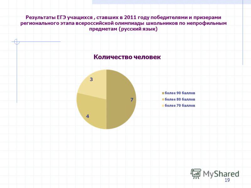 19 Результаты ЕГЭ учащихся, ставших в 2011 году победителями и призерами регионального этапа всероссийской олимпиады школьников по непрофильным предметам (русский язык)