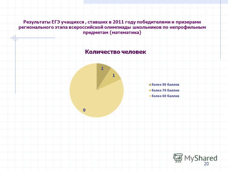 20 Результаты ЕГЭ учащихся, ставших в 2011 году победителями и призерами регионального этапа всероссийской олимпиады школьников по непрофильным предметам (математика)