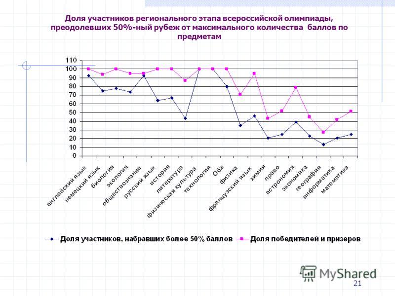 21 Доля участников регионального этапа всероссийской олимпиады, преодолевших 50%-ный рубеж от максимального количества баллов по предметам