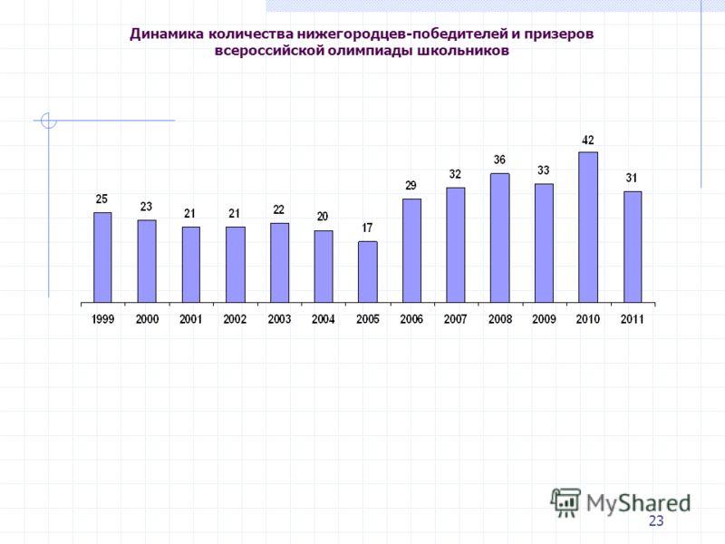 23 Динамика количества нижегородцев-победителей и призеров всероссийской олимпиады школьников