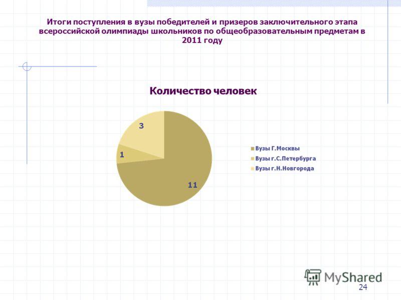 24 Итоги поступления в вузы победителей и призеров заключительного этапа всероссийской олимпиады школьников по общеобразовательным предметам в 2011 году