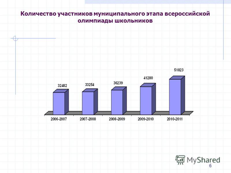 6 Количество участников муниципального этапа всероссийской олимпиады школьников