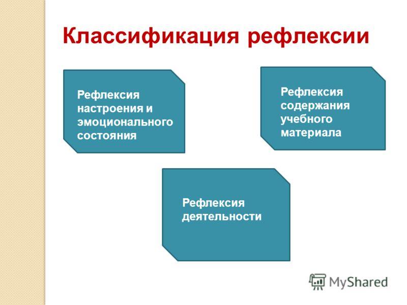 Классификация рефлексии Рефлексия настроения и эмоционального состояния Рефлексия содержания учебного материала Рефлексия деятельности
