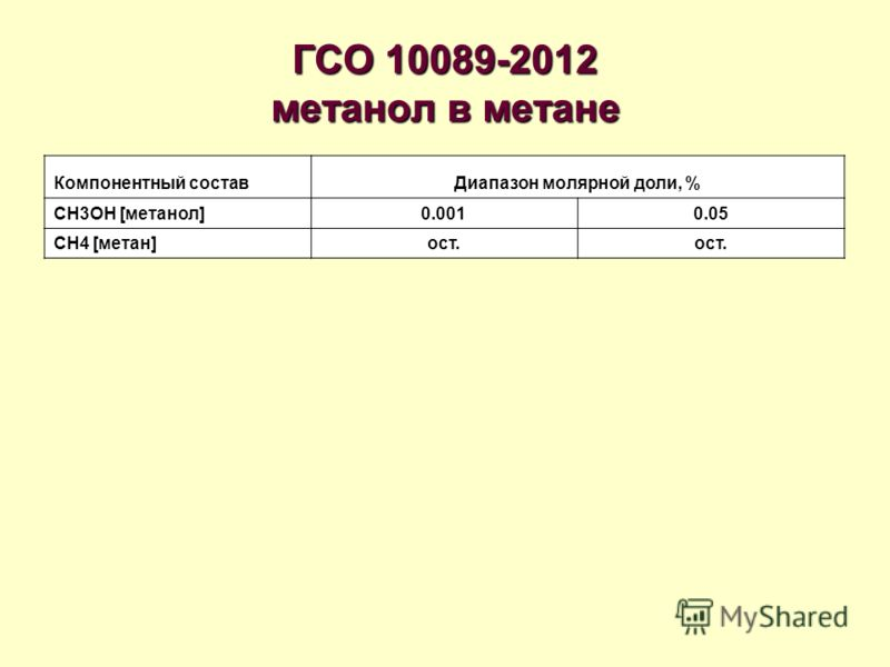 ГСО 10089-2012 метанол в метане Компонентный составДиапазон молярной доли, % CH3OH [метанол]0.0010.05 CH4 [метан]ост.