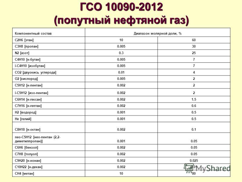 ГСО 10090-2012 (попутный нефтяной газ) Компонентный составДиапазон молярной доли, % C2H6 [этан]1060 C3H8 [пропан]0.00530 N2 [азот]0.325 C4H10 [н-бутан]0.0057 i-C4H10 [изобутан]0.0057 CO2 [двуокись углерода]0.014 O2 [кислород]0.0052 C5H12 [н-пентан]0.