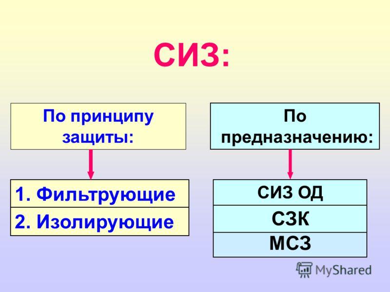 1. Фильтрующие 2. Изолирующие СИЗ: По принципу защиты: МСЗ По предназначению: СЗК СИЗ ОД