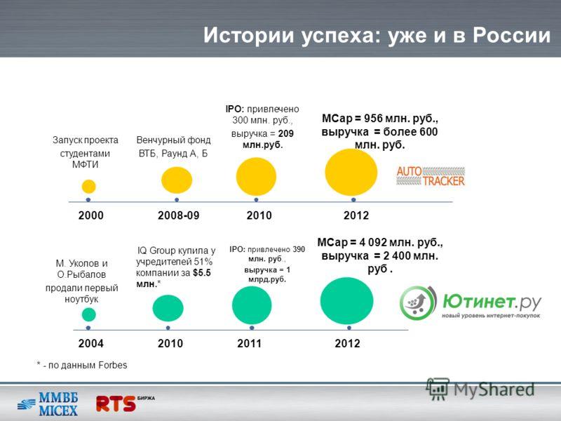 Истории успеха: уже и в России IPO: привлечено 300 млн. руб., выручка = 209 млн.руб. Запуск проекта студентами МФТИ Венчурный фонд ВТБ, Раунд А, Б MCap = 956 млн. руб., выручка = более 600 млн. руб. 20002008-0920102012 IQ Group купила у учредителей 5