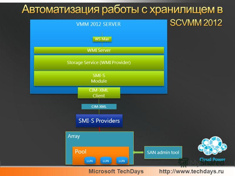 Microsoft TechDayshttp://www.techdays.ru VMM 2012 SERVER WMI Server SMI-S Module SMI-S Module SMI-S Providers CIM-XML WS-Man Storage Service (WMI Provider) CIM-XML Client CIM-XML Client Array Pool LUN SAN admin tool
