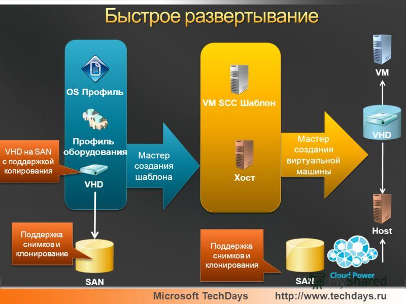 Microsoft TechDayshttp://www.techdays.ru Мастер создания виртуальной машины VM SCC ШаблонVM Мастер создания шаблона OS Профиль Профиль оборудования Хост Host VHD SAN VHD Поддержка снимков и клонирование Поддержка снимков и клонирования SAN VHD на SAN