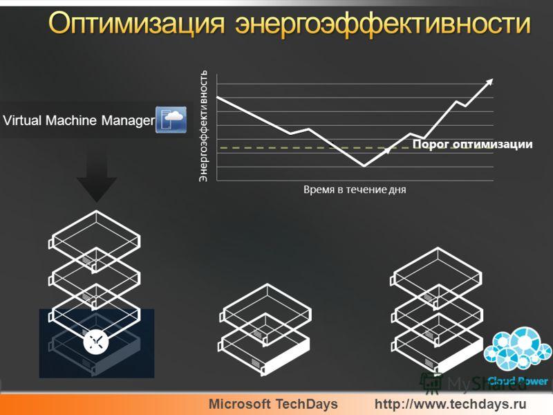 Microsoft TechDayshttp://www.techdays.ru Virtual Machine Manager Энергоэффективность Время в течение дня Порог оптимизации