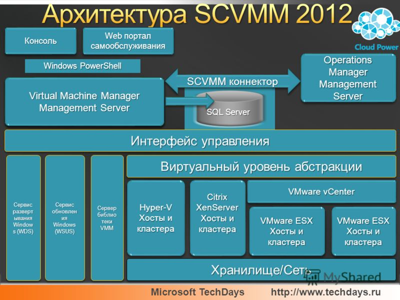 Microsoft TechDayshttp://www.techdays.ru Virtual Machine Manager Management Server Virtual Machine Manager Management Server Windows PowerShell Хранилище/СетьХранилище/Сеть Сервер библио теки VMM Hyper-V Хосты и кластера Hyper-V Сервис обновлен ия Wi