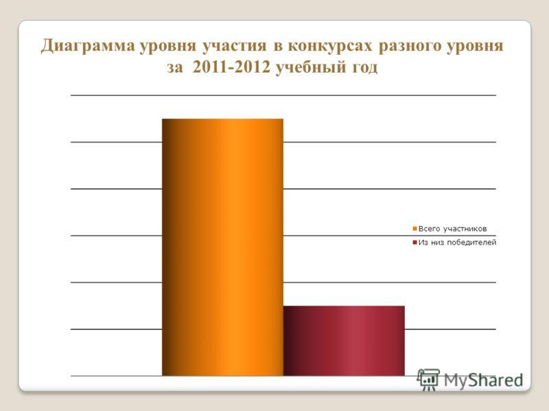 Диаграмма уровня участия в конкурсах разного уровня за 2011-2012 учебный год