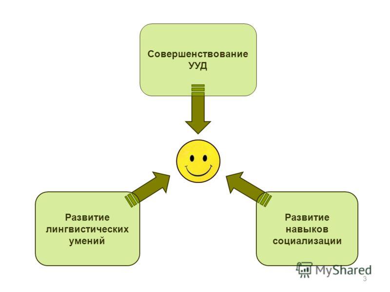 Развитие лингвистических умений Развитие навыков социализации Совершенствование УУД 3