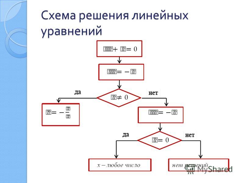 Схема решения линейных уравнений