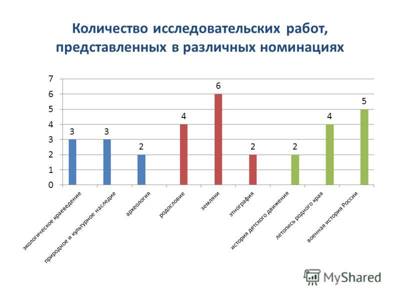 Количество исследовательских работ, представленных в различных номинациях
