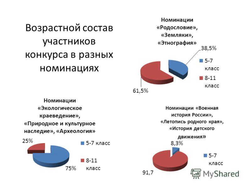 Возрастной состав участников конкурса в разных номинациях