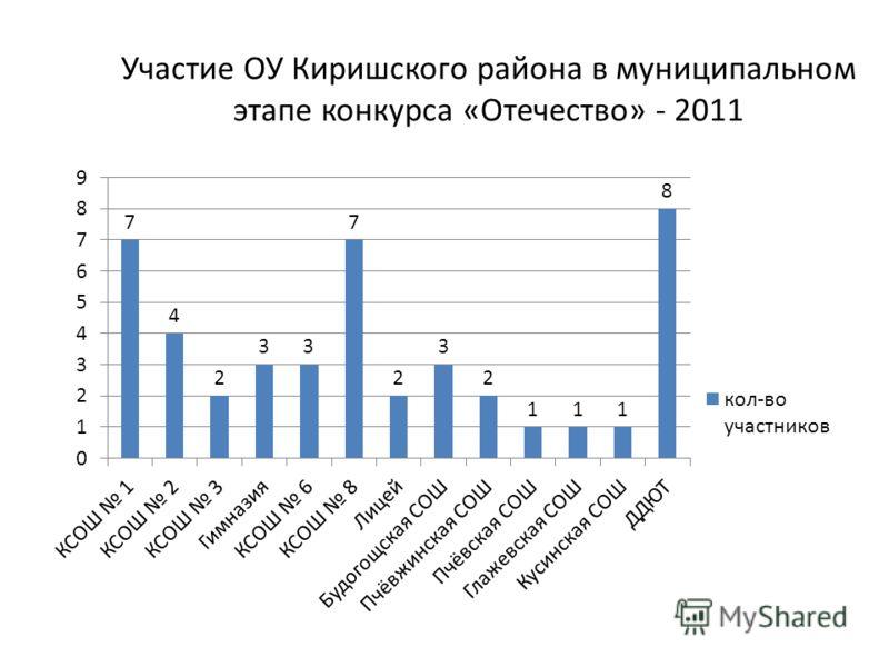 Участие ОУ Киришского района в муниципальном этапе конкурса «Отечество» - 2011